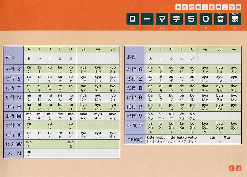 タイピング練習 姿勢 指の構え ... : タイピング ローマ字 表 : すべての講義